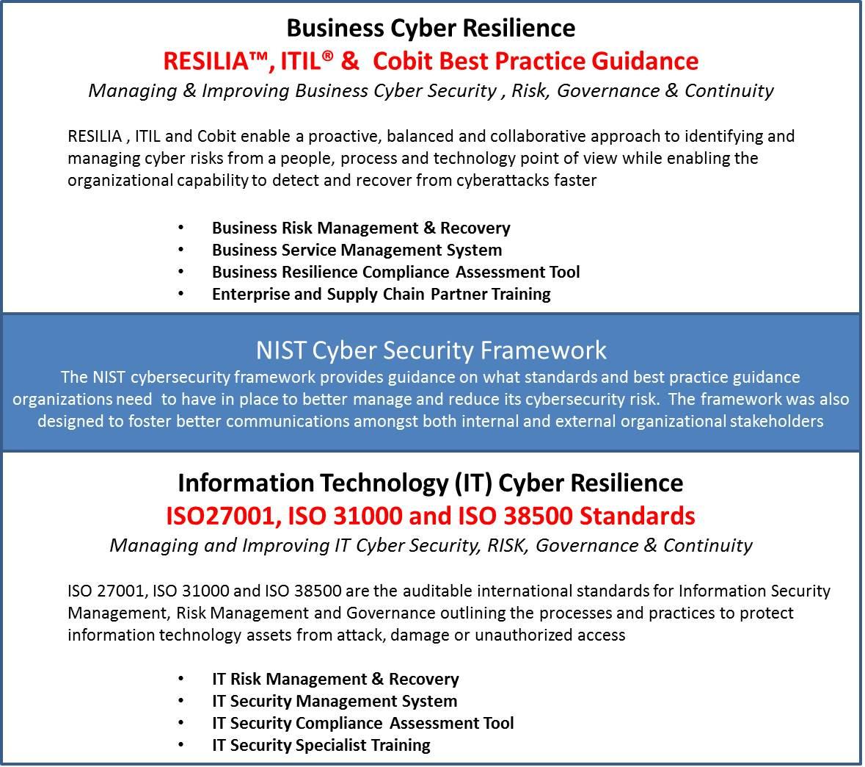 Resilia classroom training programs itsm solutions organizational cyber resilience rev 1 xflitez Choice Image