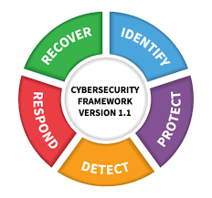 NIST Cybersecurity Video Training